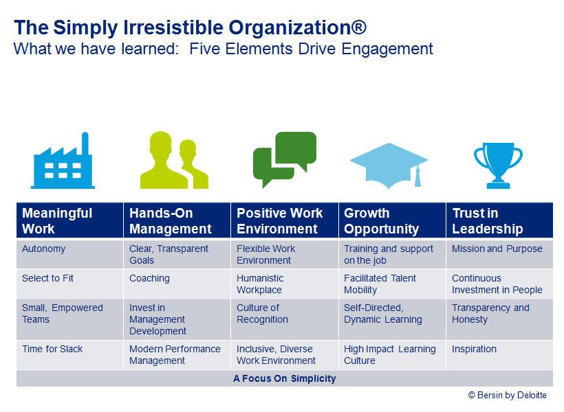 The Five Elements Of A Simply Irresistible Organization Talent Management Positive Work Environment Educational Leadership