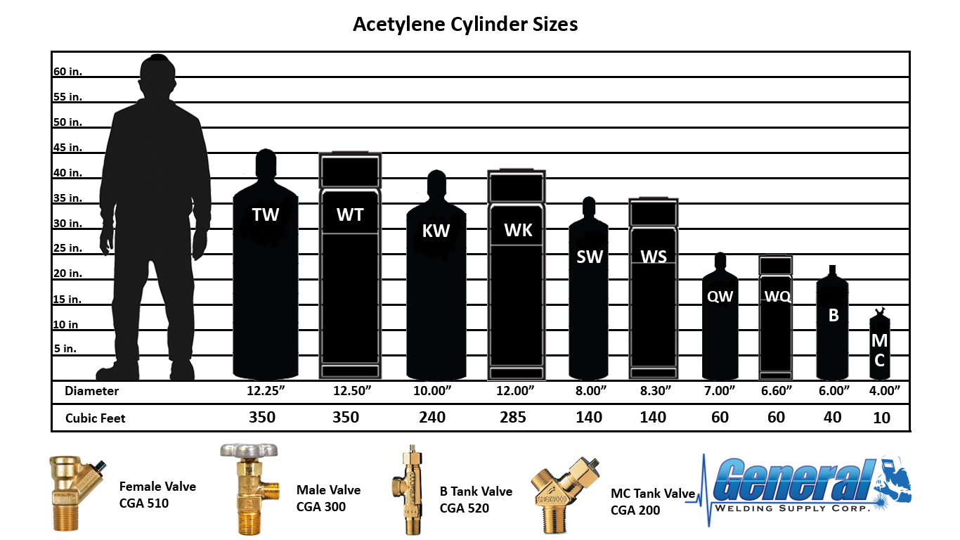 Oxygen Tank Sizes additionally 852798879408738394 additionally Stock Vector Gas Cylinder New Color Coding Identification System besides Medical Cylinder Size E 0 7 M 700 Liters also Oxygen Tank Holder. on medical oxygen tanks size d