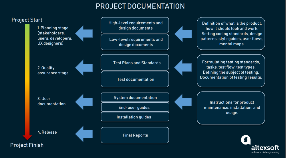 Technical Documentation in Software Development Types
