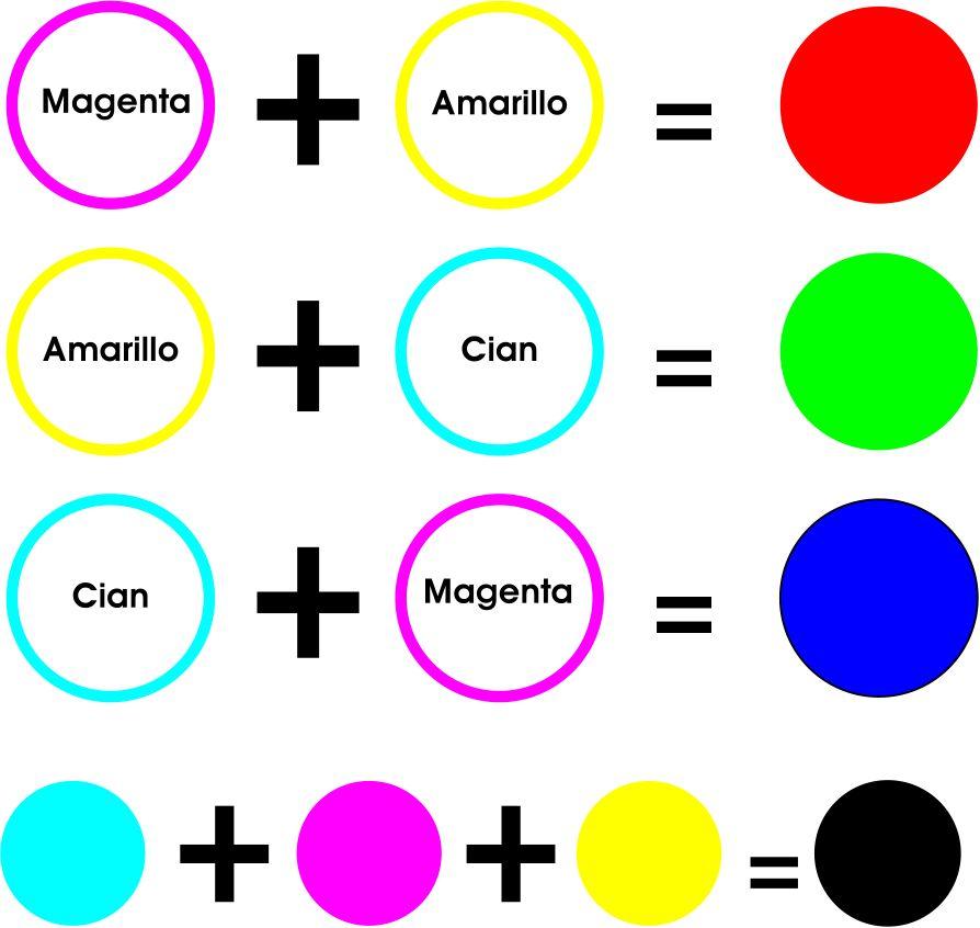 Veo Veo Que Ves Una Cosita De Que Color Es Hacer Colores Crear Colores Colores Primarios Y Secundarios
