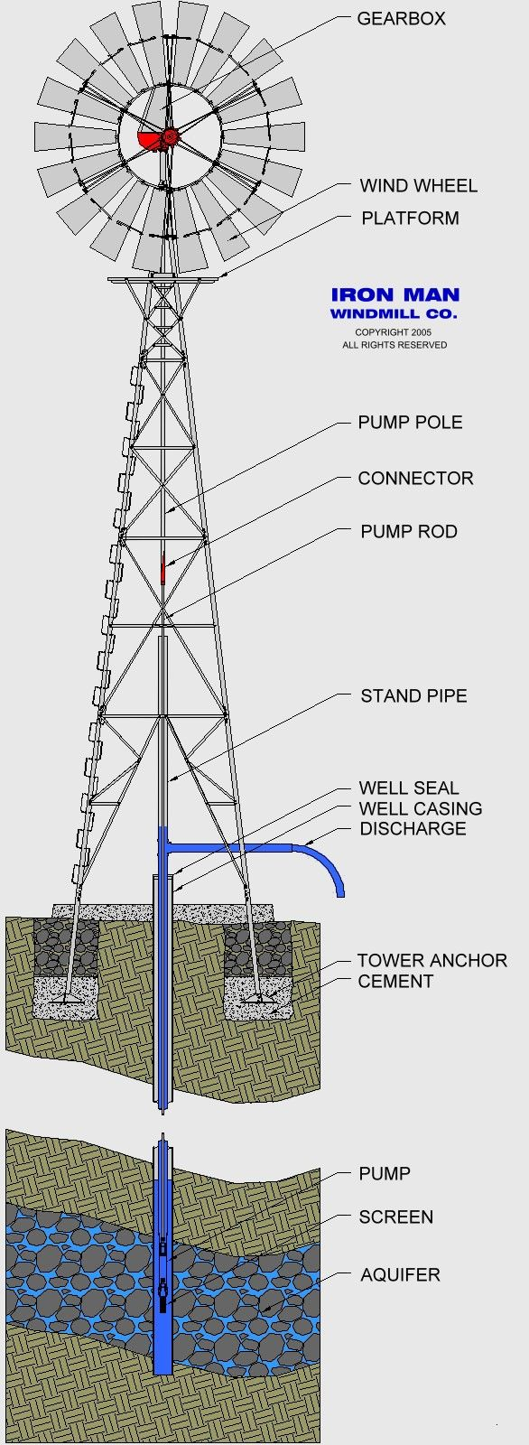 Great Schematic Of A Water Pumping Windmill By Ironman Co Tank