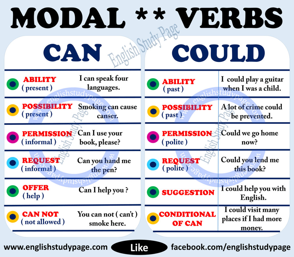 Modal Verbs Can Or Could English Study Page English Study English Verbs Learn English [ 896 x 1024 Pixel ]