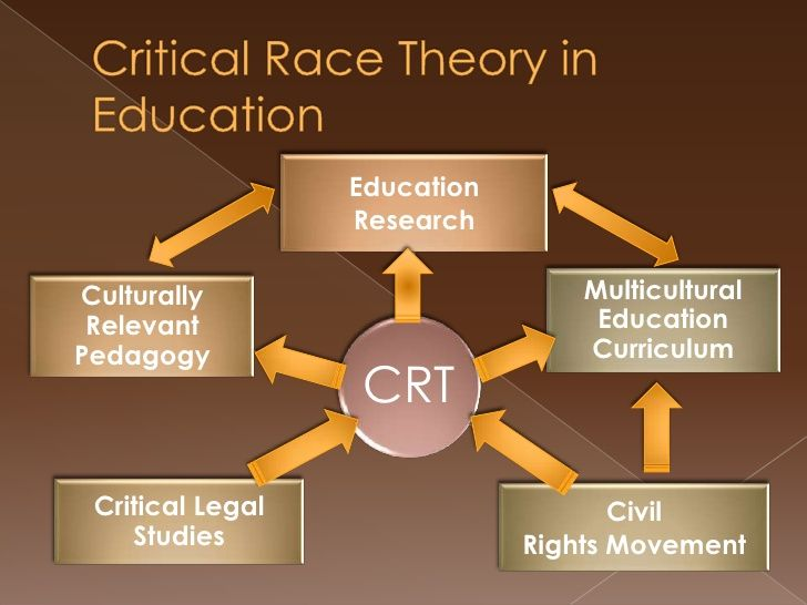 pictures about Critical race theory - Google Search | Critical theory,  Theories, Pedagogy