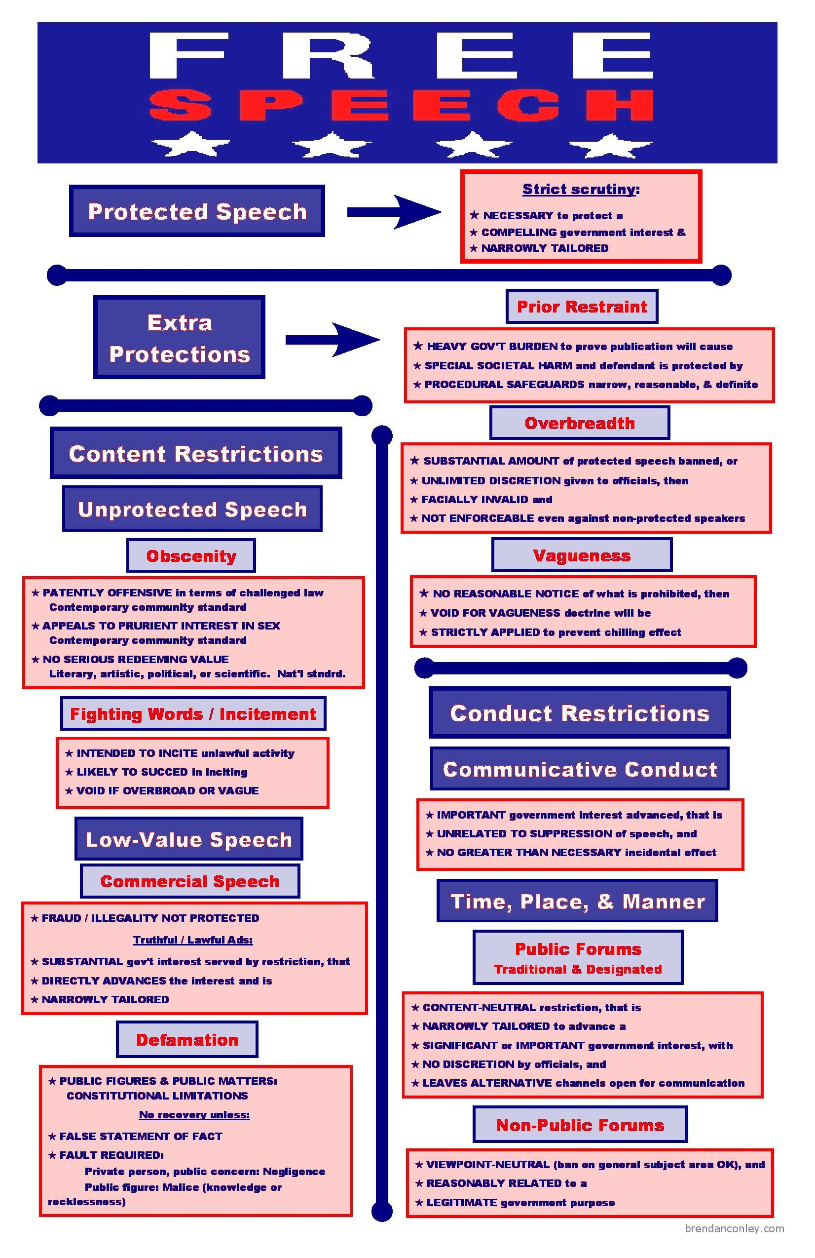 First amendment essay visual law library  collection of legal visuals also best bar exam charts images school paralegal torts rh pinterest