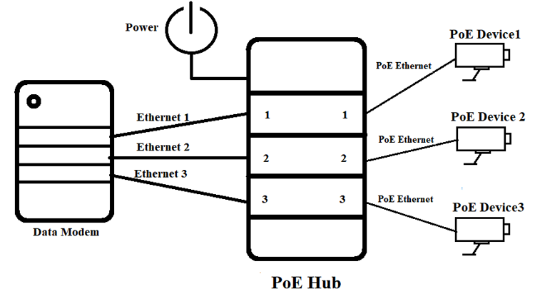 What is PoE and How Power over Ethernet Works in 2020
