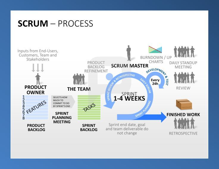 professional scrum powerpoint templates visualize a detailed work process with our scrum templates for powerpoint presentations