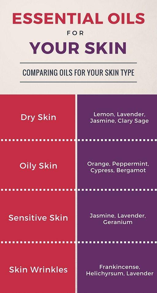 Best Essential Oils For Skin Care Recipes Diy Healing Essential Oils For Skin Skin Care Recipes Essential Oils For Face