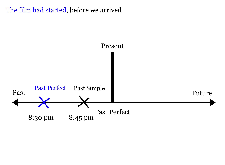 Image by Mr Ahmad on Tense Timeline | Math