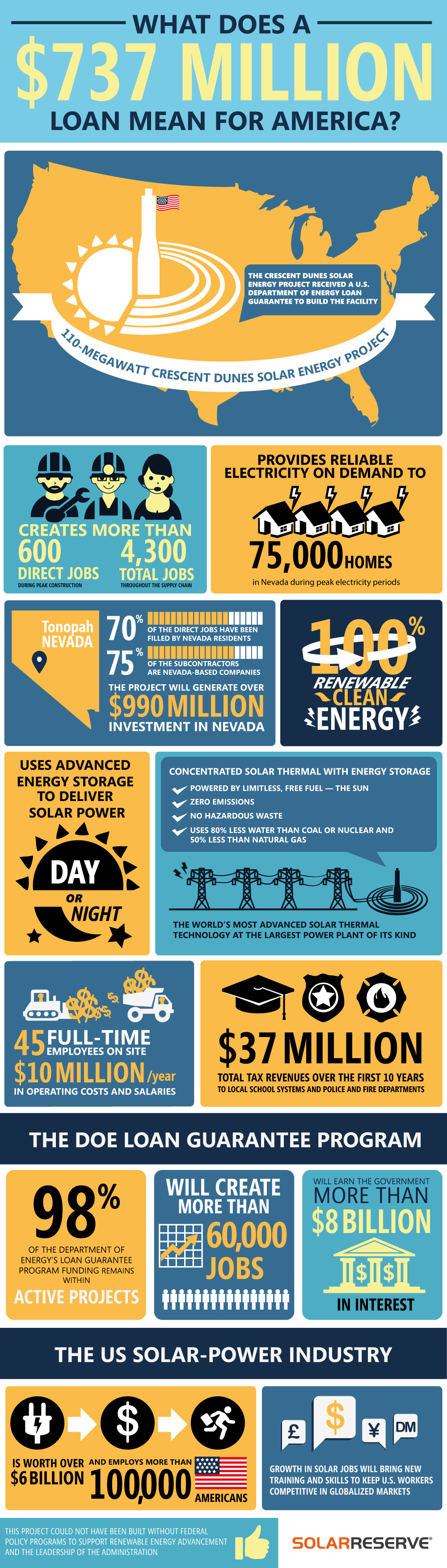 What Does A Doe Loan Really Mean Infographic Energy Storage Renewable Energy