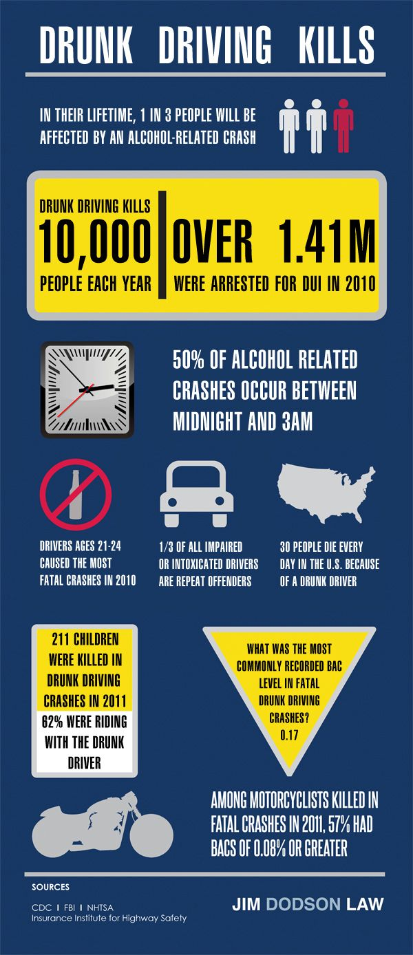 Pin On Drunk Driving Kills
