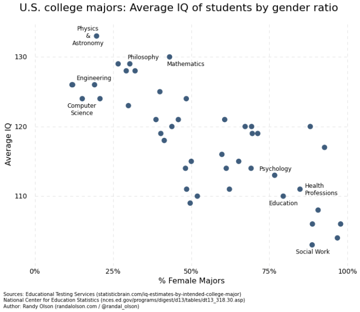 Iq By College Major And Gender The Author Randal S Olson