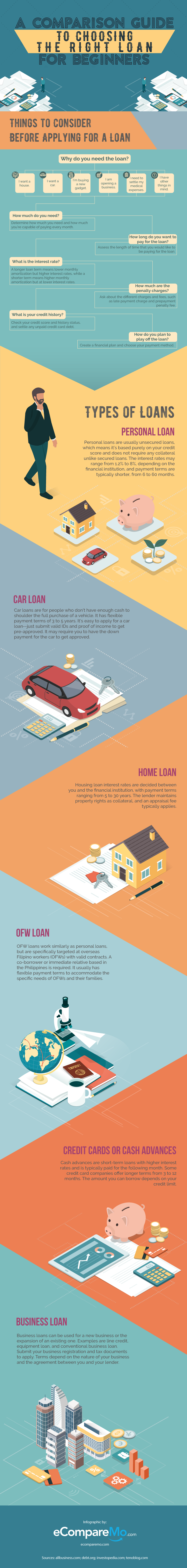 If It S Your First Time To Take A Loan Check Out This Guide Loan Beginnersguide Infographic Finance Loan Guide Personal Loans