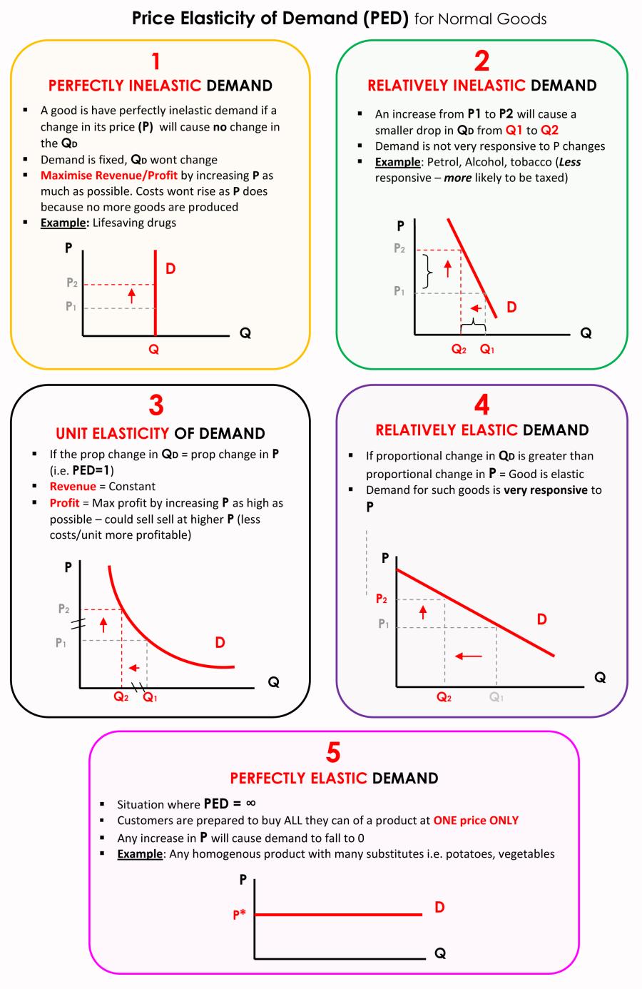 10 2 Price Elasticity Of Demand Economics 101 Economics