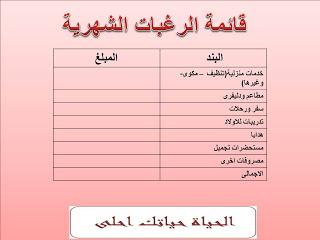 قائمة الرغبات الشهرية House Budgeting Budgeting Map