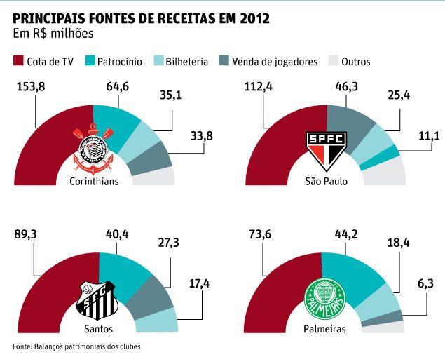 TV e transações rendem ao São Paulo maior salto de receita entre os grandes paulistas - Principais Fontes de Receitas Futebol Paulista 2012