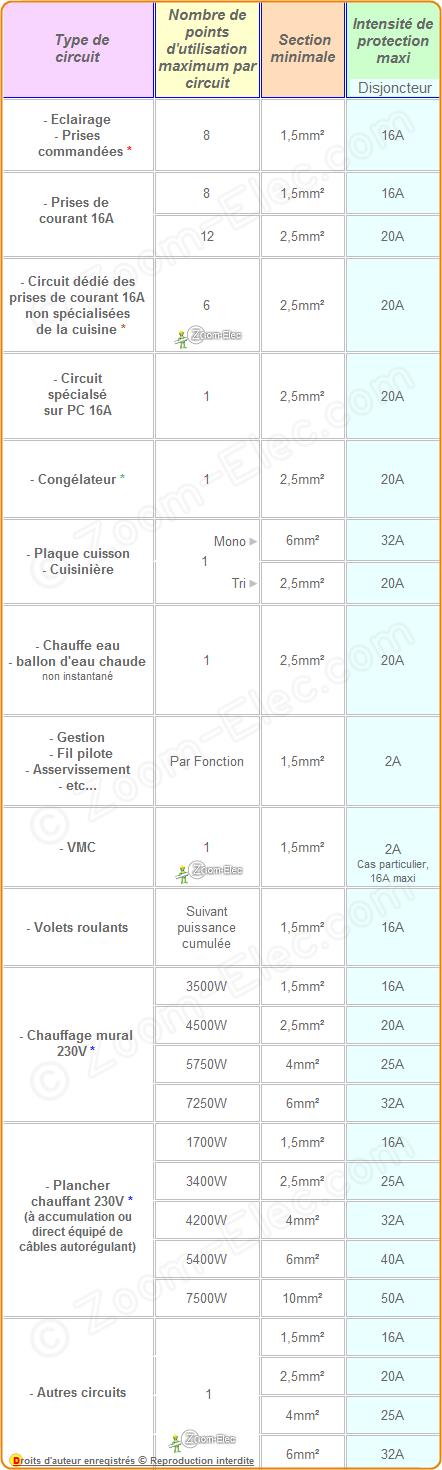 Sections De Cables Ou Fils Electriques Par Type D Utilisation Norme Nf C 15 100 Amendement 5 Ou A5 Fil Electrique Cablage Electrique Et Electrique