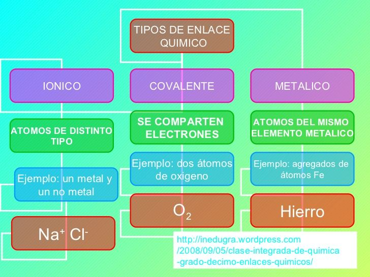Pin de Karol Kristina Cáceres en Química Pinterest Grado, Enlace - new tabla periodica en blanco y negro pdf