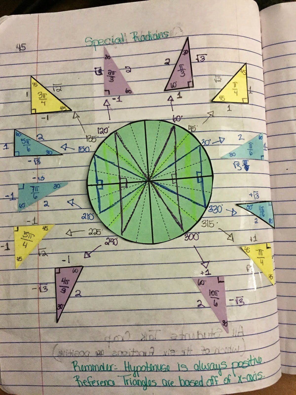 50 Unit Circle Practice Worksheet In
