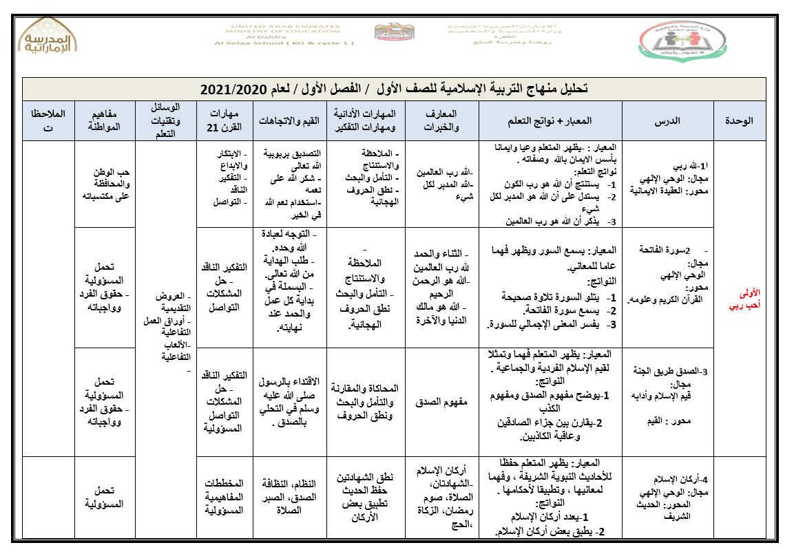 تحليل منهج الفصل الدراسي الاول للصف الاول مادة التربية الاسلامية Word Search Puzzle Words