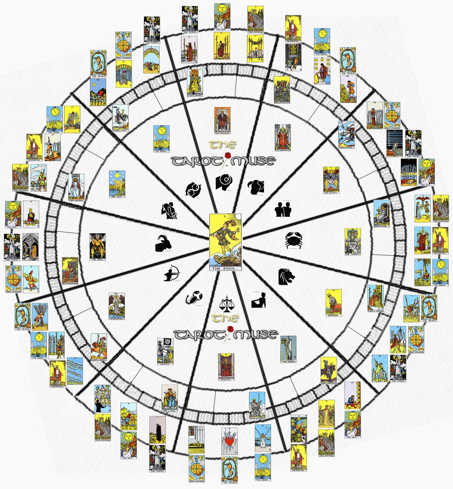 archetypal astrology training