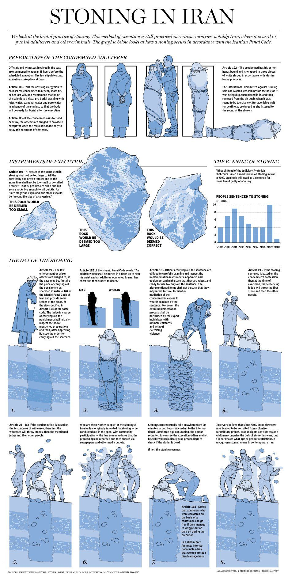 Graphic: Anatomy of a Stoning... And they wonder why we do not want ...