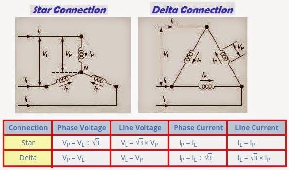 3-Phase Voltage and Current (Star  Delta Connections) - Electrical - electrical engineering excel spreadsheets