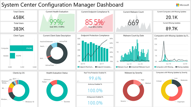 Power bi for system center configuration manager data for Bi publisher data template example