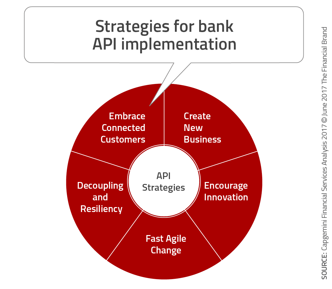 The Future Of Banking Depends On Open Banking Apis Open Banking