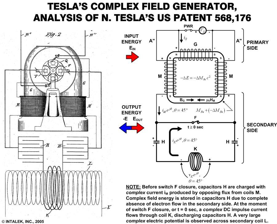 The diagram above shows a Tesla generator, which will be
