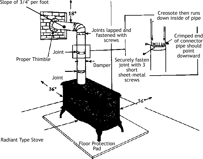 Wood Stove Pipe Blower WB Designs - How To Install Wood Stove Pipe WB Designs