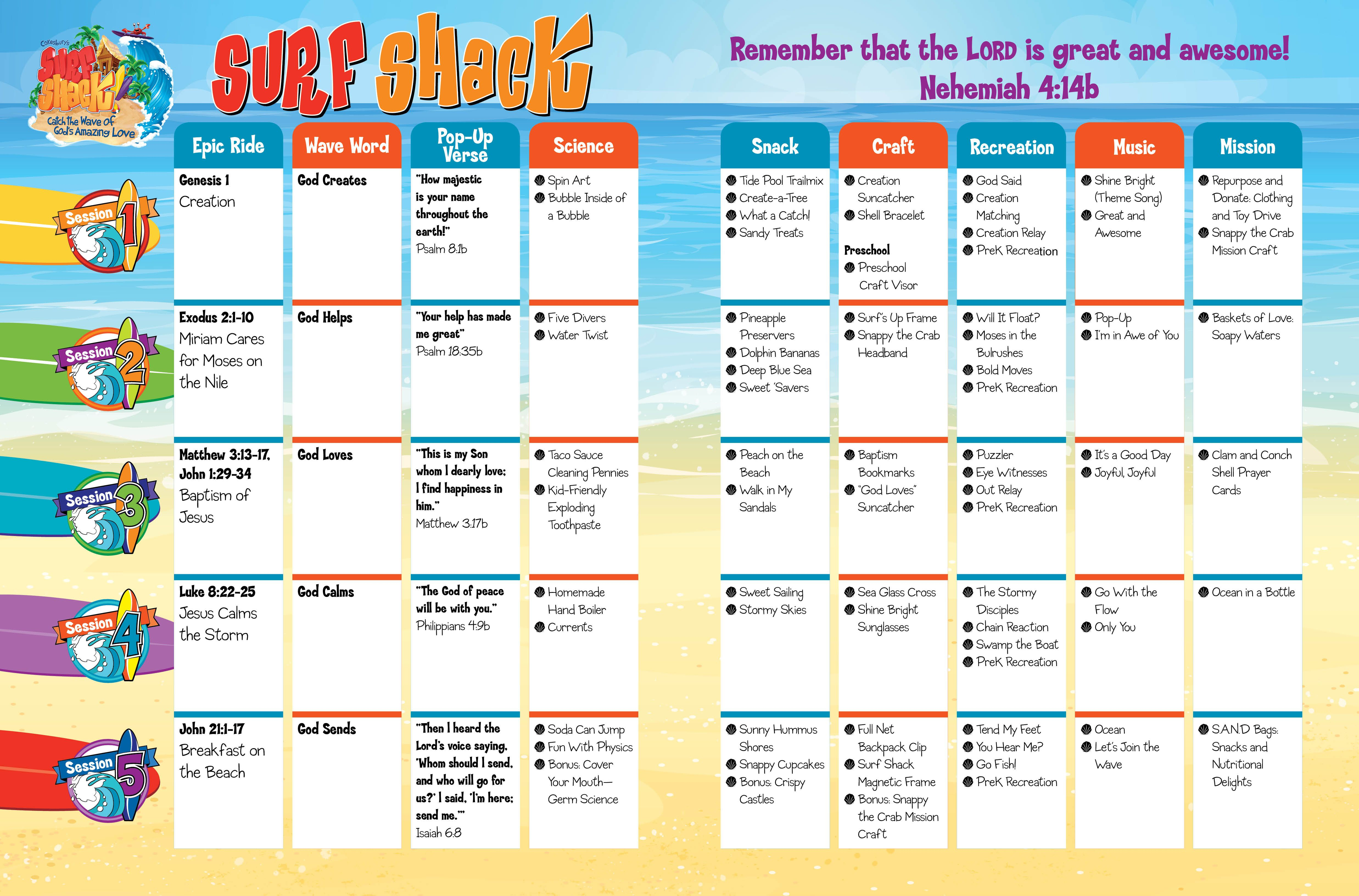 Vacation Bible School Craft Ideas Kids Part - 25: Great Idea For How To Overview A Theme And Week!
