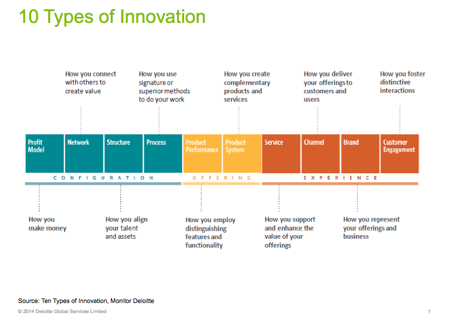 10 Types Of Innovation, Deloitte Global Services Limited ...