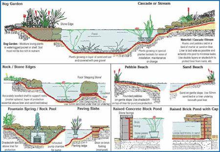 Pond liner google search landscape architecture - Wasserteich im garten ...