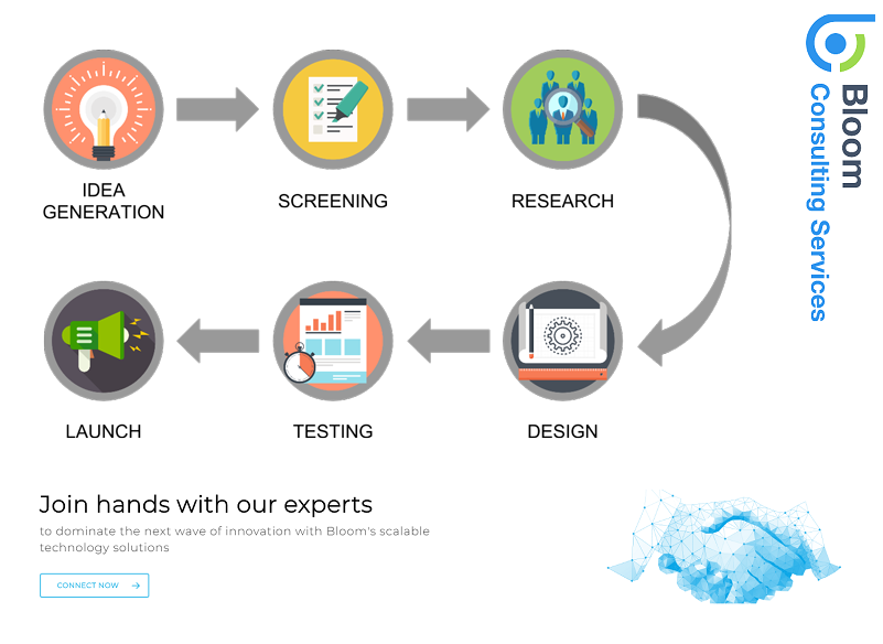 New Product Development Process Starts From Bringing A New Product To Market Promote Development Technology Solutions Agile Development