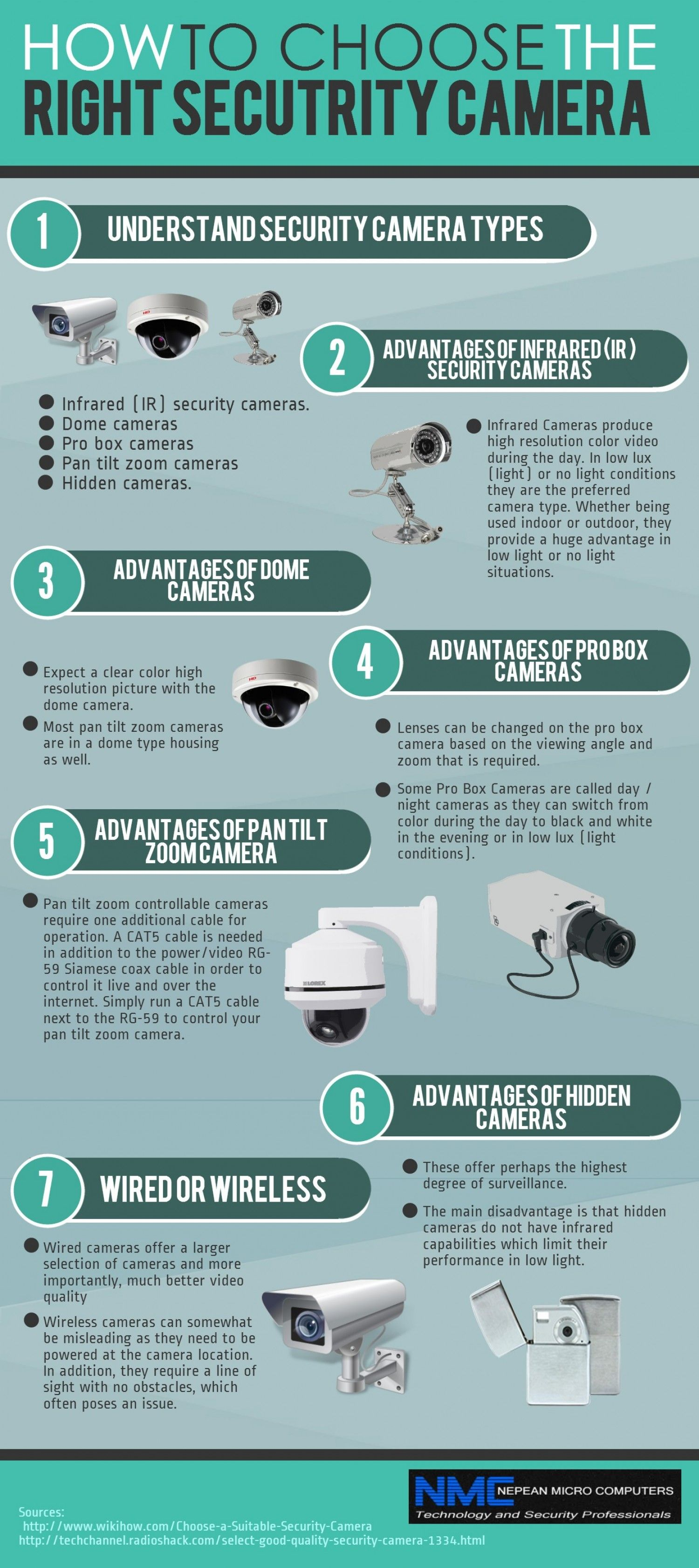 Choosing The Security Cameras That Are Right For Your