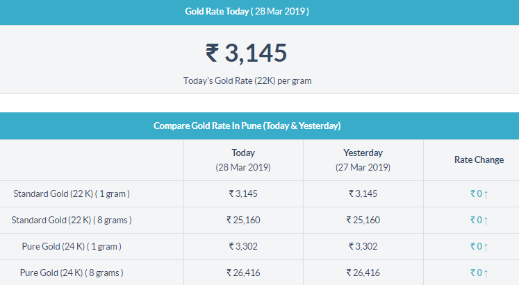 Gold Rate In Pune Gold Rate Today Gold Rate Today Gold Price