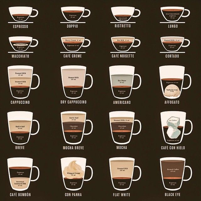 Types of italian coffee in italy there will be  test also vicenza rh pinterest
