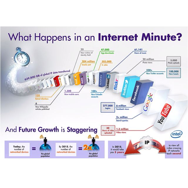 An Internet minute! Amazing graphics by Intel