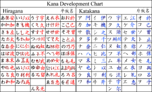 Kana  Wikipedia  English And Japanese    English And