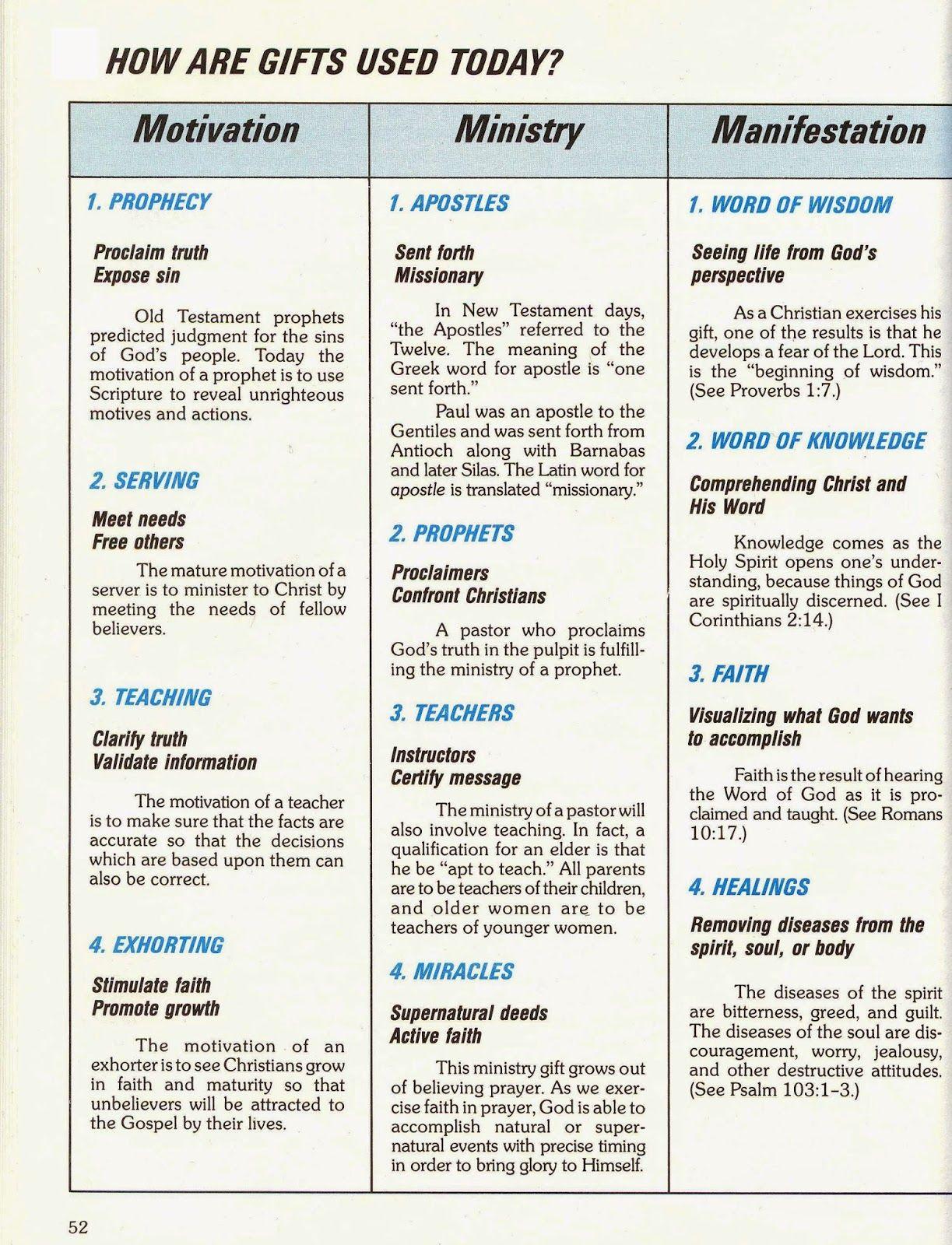 The Anvil Newsletter Faq About Understanding Spiritual