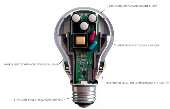 3m u0026 39 s first led bulb uses tv tech to appeal to lighting