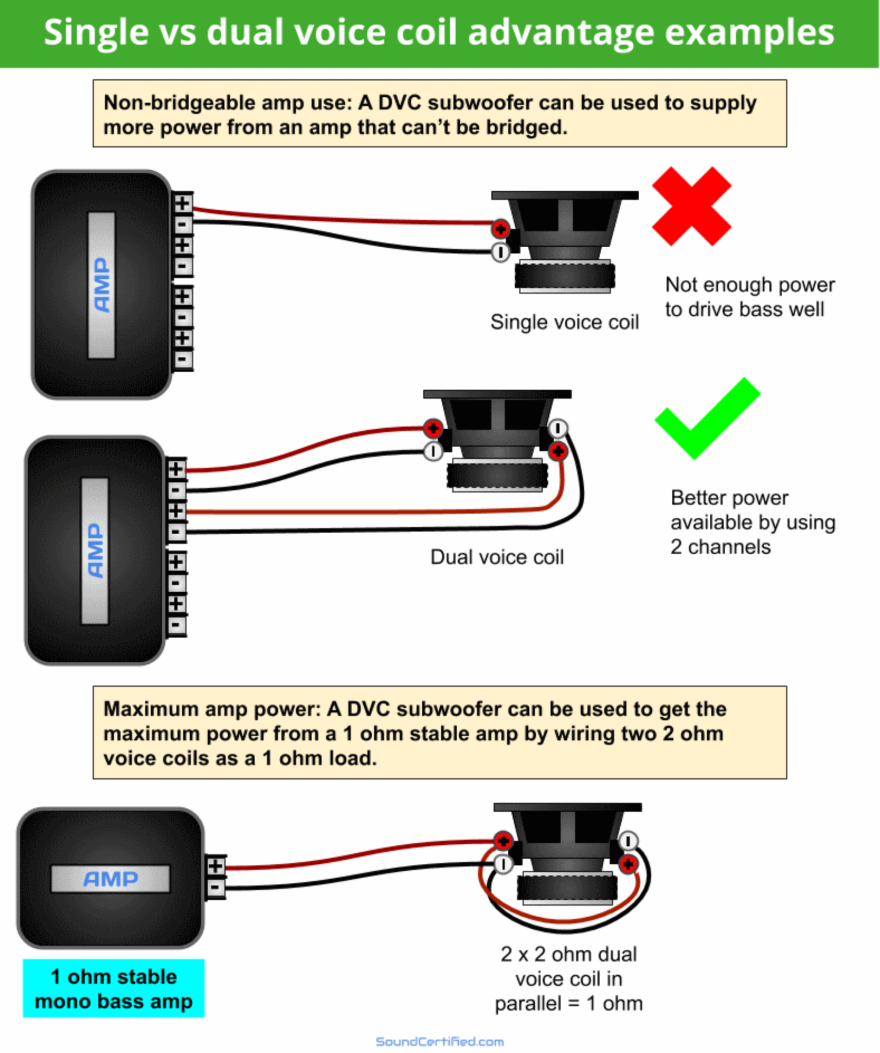 How To Wire A Dual Voice Coil Speaker Subwoofer Wiring Diagrams In 2021 Subwoofer Wiring Subwoofer Car Stereo Systems