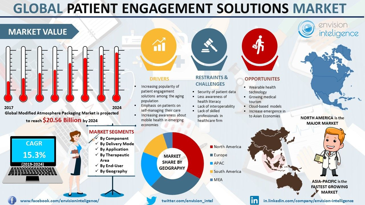 Increasing Utilisation Of Mobile Health Solutions Is Expected To Fuel The Demand For The Patient Engagement Solutions P Patient Engagement Marketing Solutions