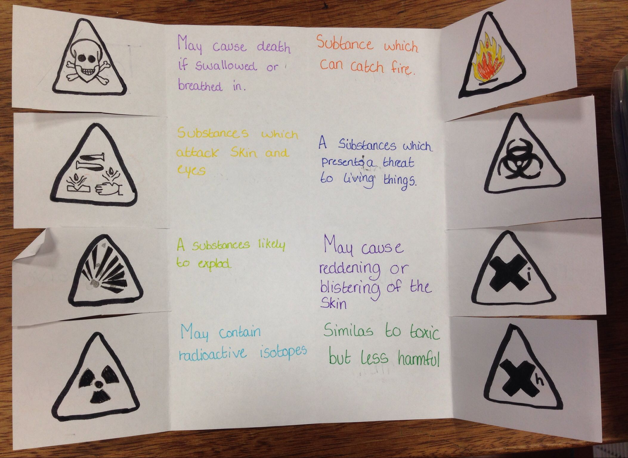 Revising Safety Hazard Symbols