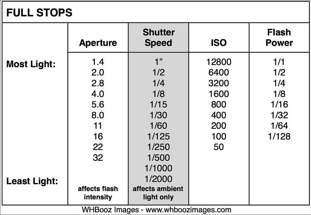 Flash Friday: Know Your 'Full Stops' for Aperture, Shutter Speed ...