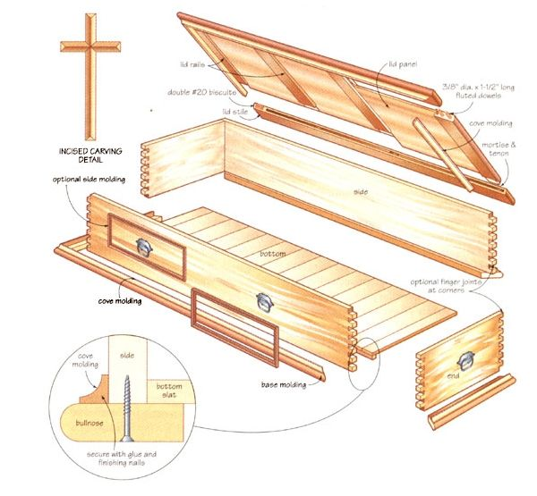 Learn How to Build a Handmade Casket - Nature and Environment ...