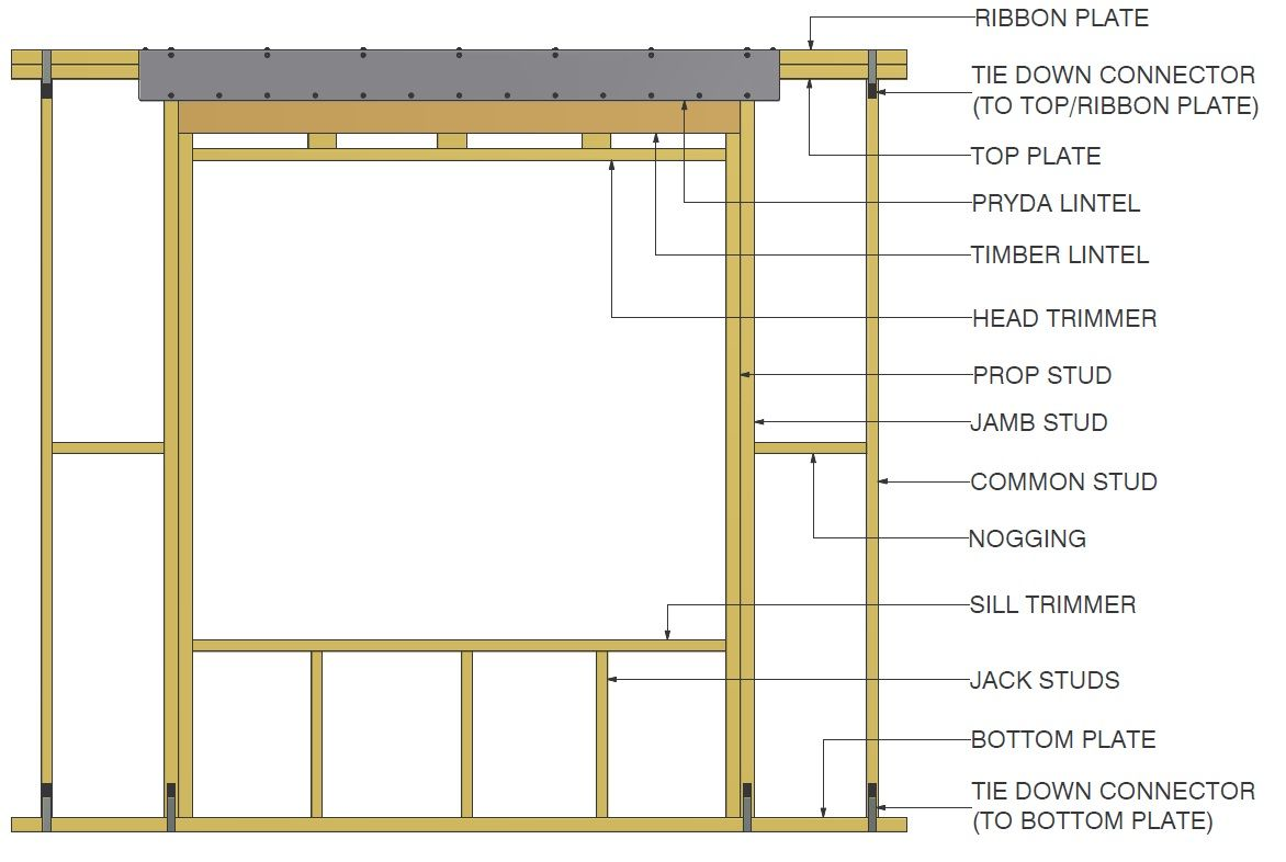 Components of a Timber Wall Frame.jpg 1172×786 pixels | Building ...
