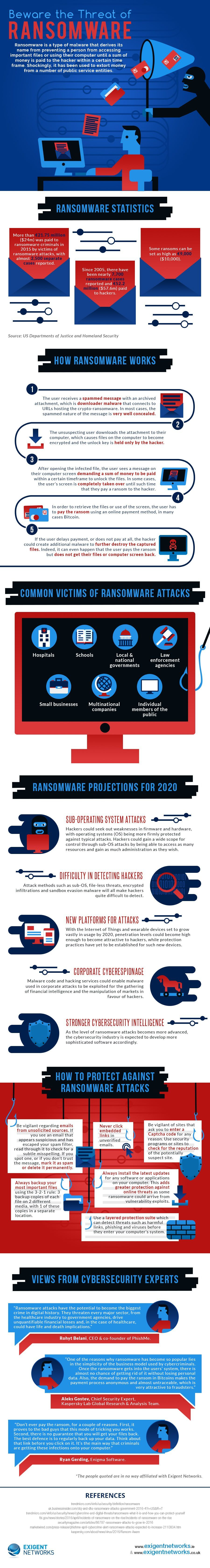 The Threat Of Ransomware Omg Infographic Threat Cyber Security