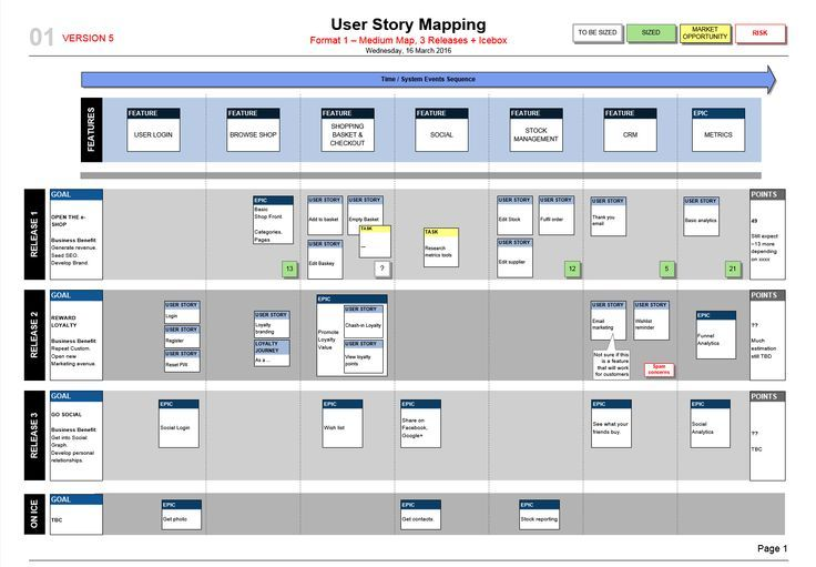 How to make a slick User Story Map! A simple Visio template, with 3 ...