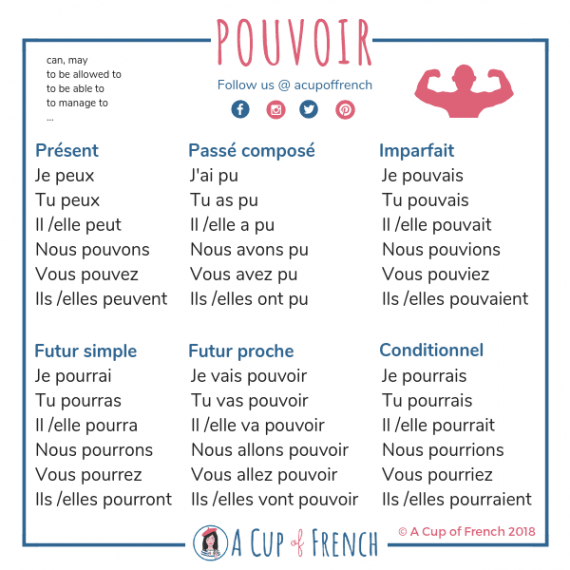 French Conjugation A Cup Of French Verbe Pouvoir French Expressions Mots Francais